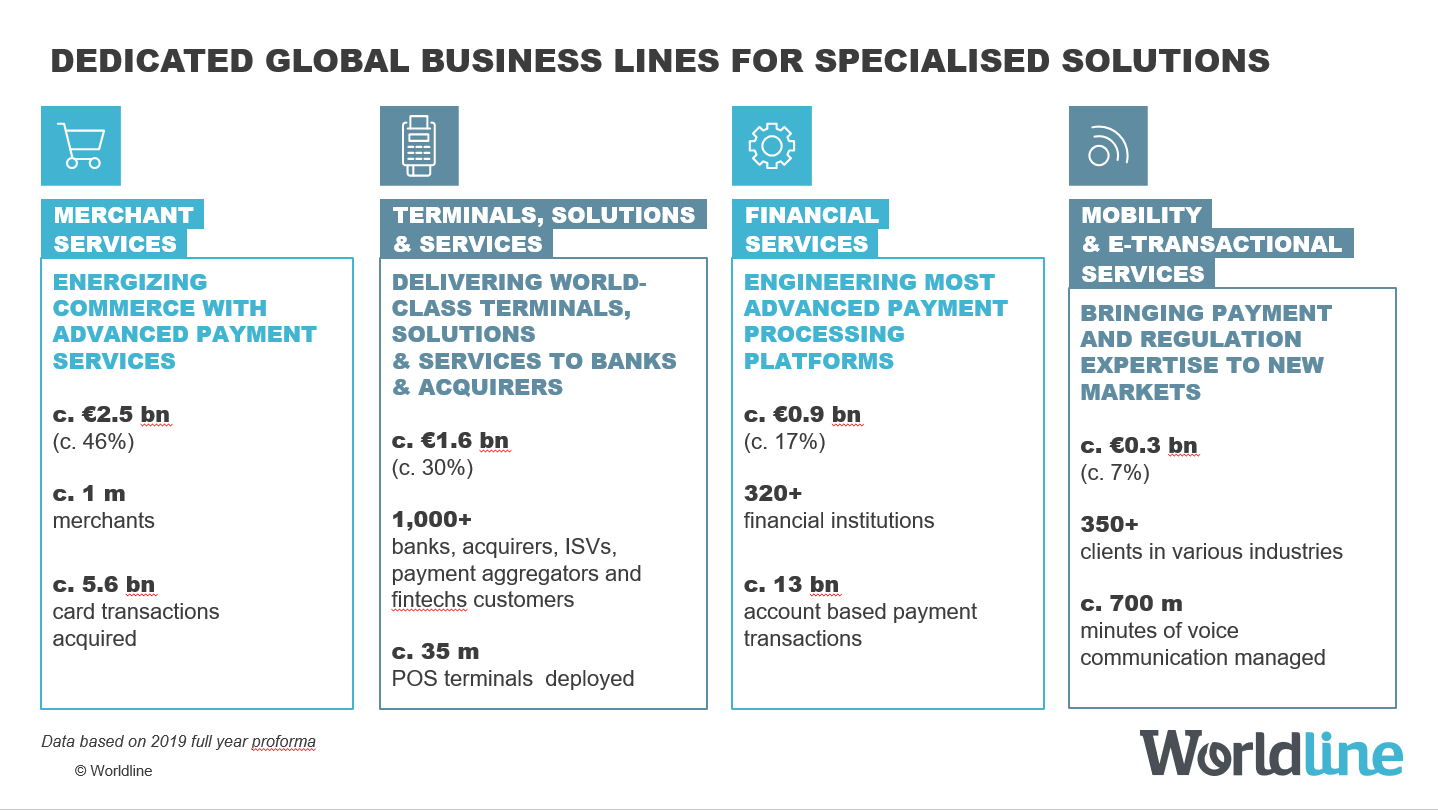 business-lines